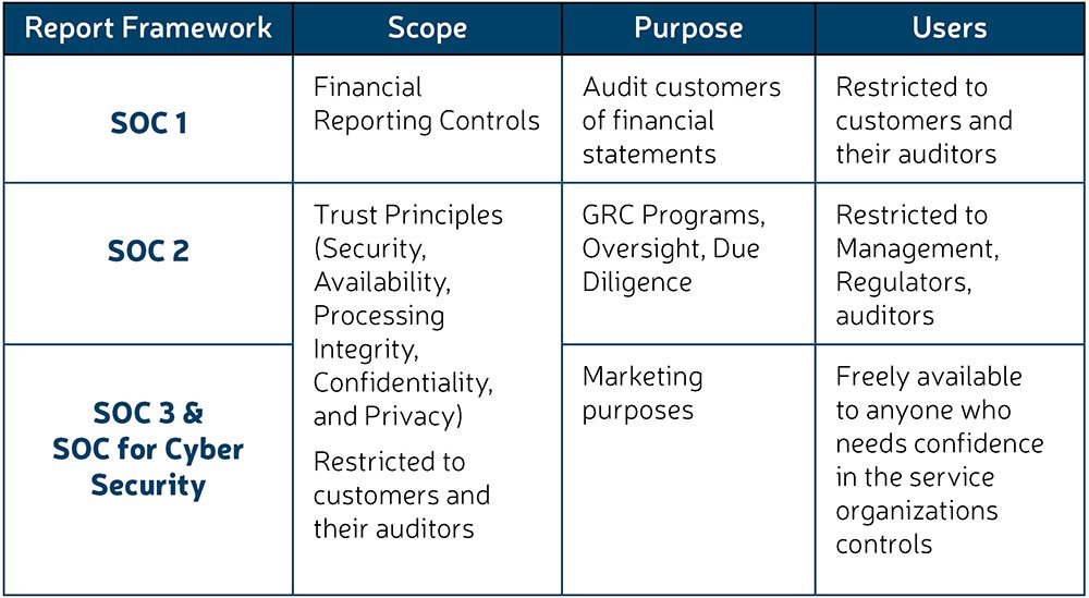 SOC reports table
