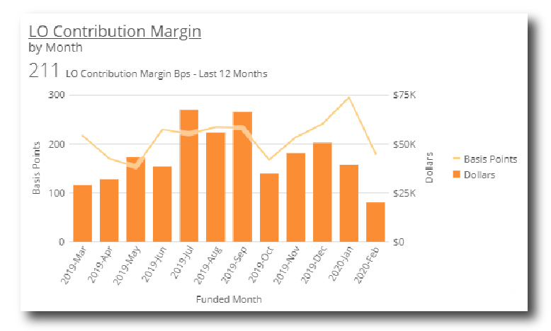 LO Contribution Margin by Month Graph