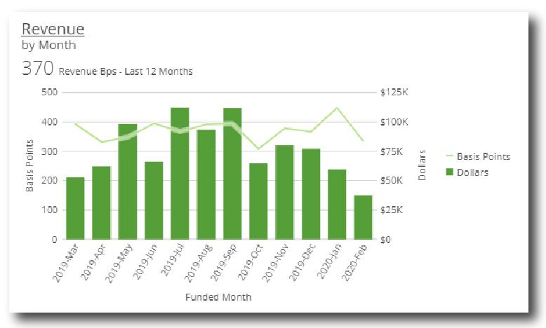 Revenue by Month Graph
