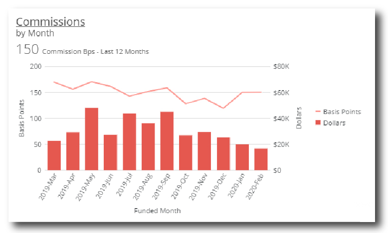 Commissions by Month Graph