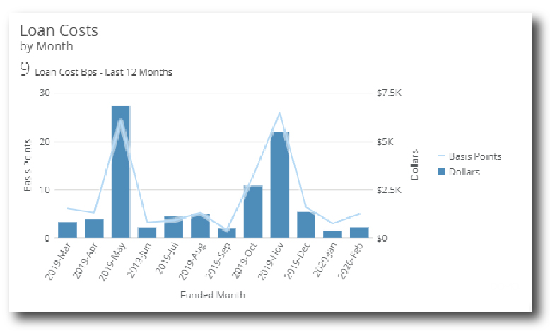 Loan Costs by Month Graph