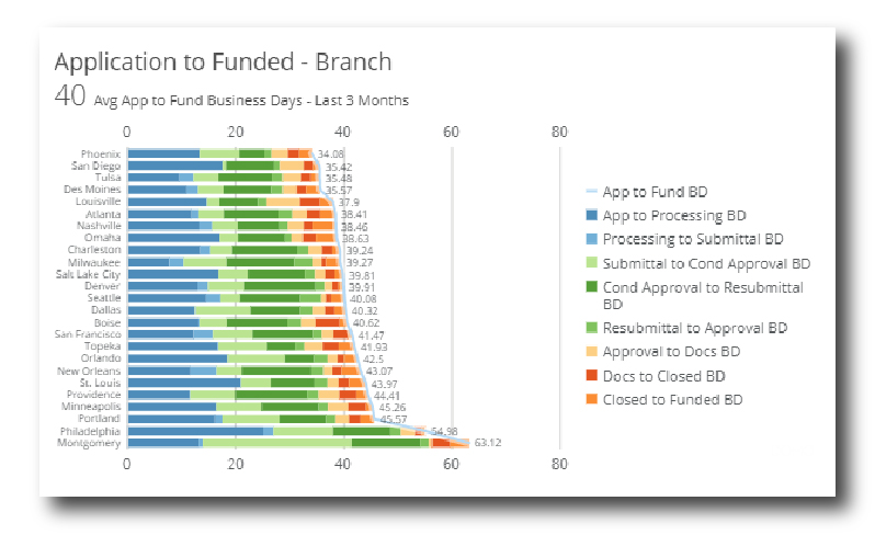 Application Funded - Branch Graph