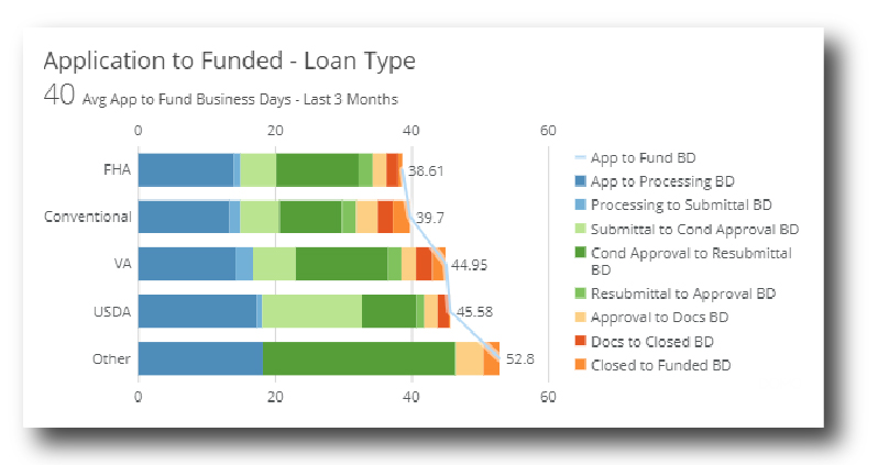 Application to Funded - Loan Type Graph